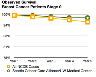Breast Cancer Survival Rates Seattle Cancer Care Alliance