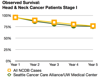 Head and neck cancer survival rates | Seattle Cancer Care Alliance