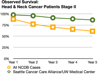 Head and neck cancer survival rates | Seattle Cancer Care