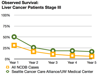 Winning the Battle Against Liver Cancer | Seattle Cancer Care Alliance