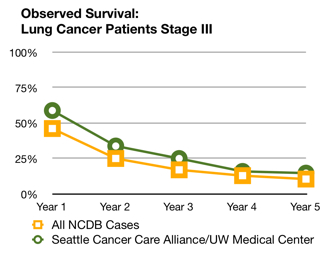 Lung cancer survival rates | Seattle Cancer Care Alliance