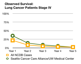Image Result For Stage Iv Lung Cancer Survival Rate