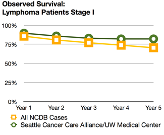 Lymphoma survival rates | Seattle Cancer Care Alliance