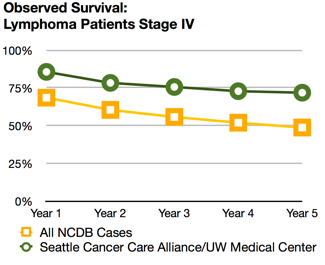 Lymphoma survival rates   Seattle Cancer Care Alliance