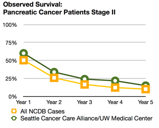 Pancreatic cancer survival rates   Seattle Cancer Care Alliance
